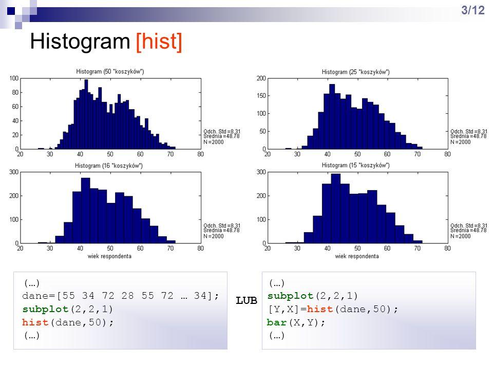 Histogram [hist] 3/12 LUB (…) dane=[55 34 72 28 55 72 … 34];